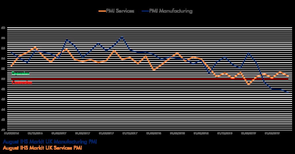 Purchasing Managers' Index indice économique sur le Brexit