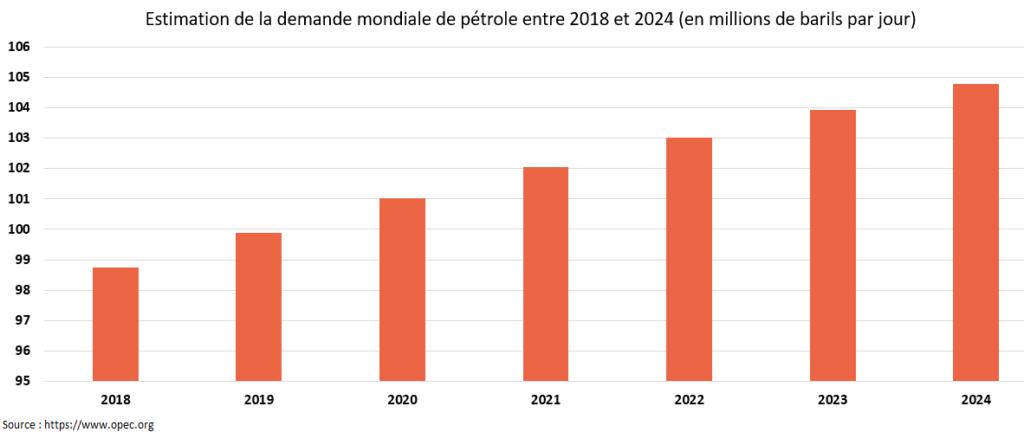 Estimation de la demande mondiale de pétrole Cabinet de conseil structuré financiers