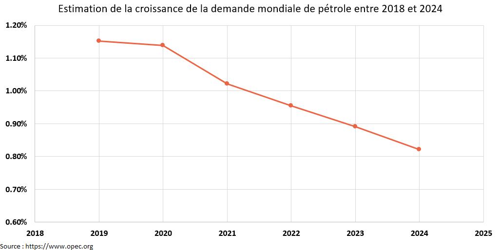 Croissance de la demande mondiale de pétrole OPEP Cabinet de conseil investissement
