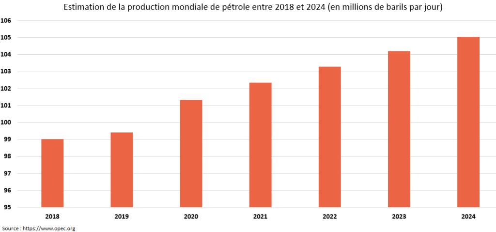 Estimation de la production mondiale de pétrole OPEP analyse financière